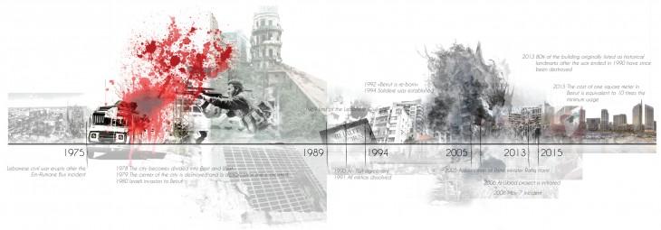 Schematic timeline for Beirut City 1975 (Lebanese Civil war started) - Present