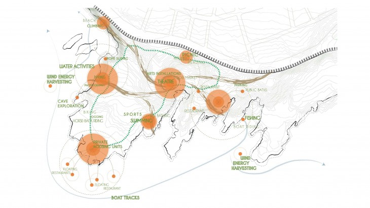 Diagram placing the proposed activities on the site