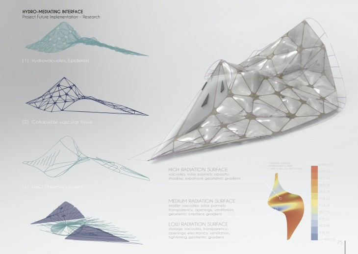 Hydro-Mediating Interface_Alessio S. Verdolino_Thesis 2015