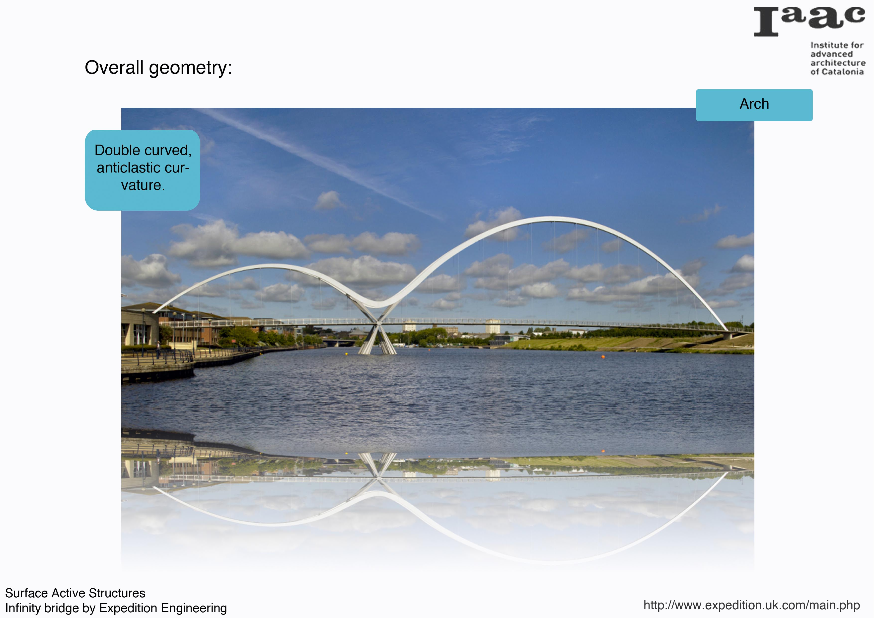 Infinity Bridge By Expedition Engineering Iaac Blog