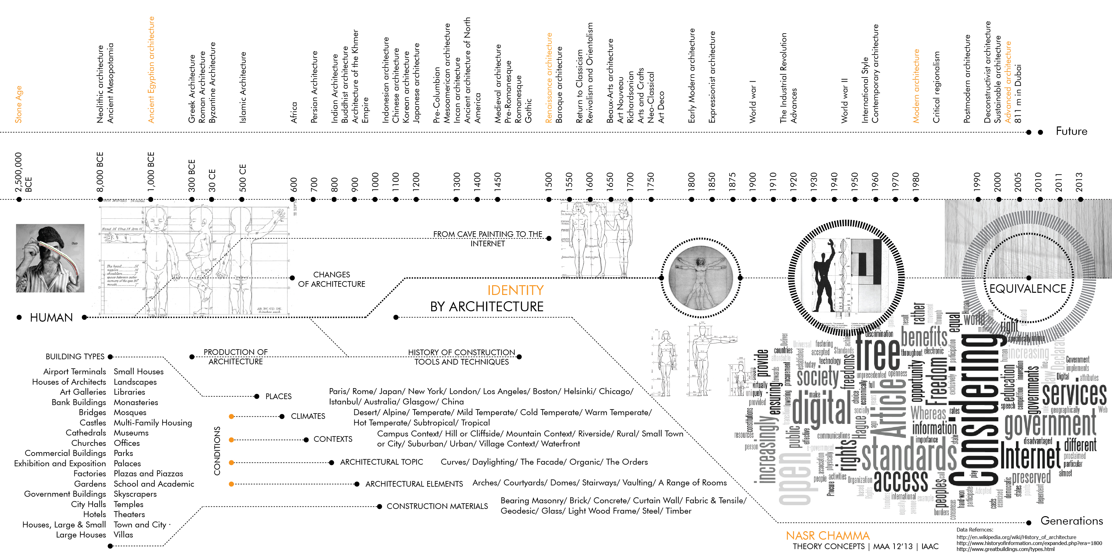 A history of architectural theory from vitruvius to the for Architectural engineering concepts