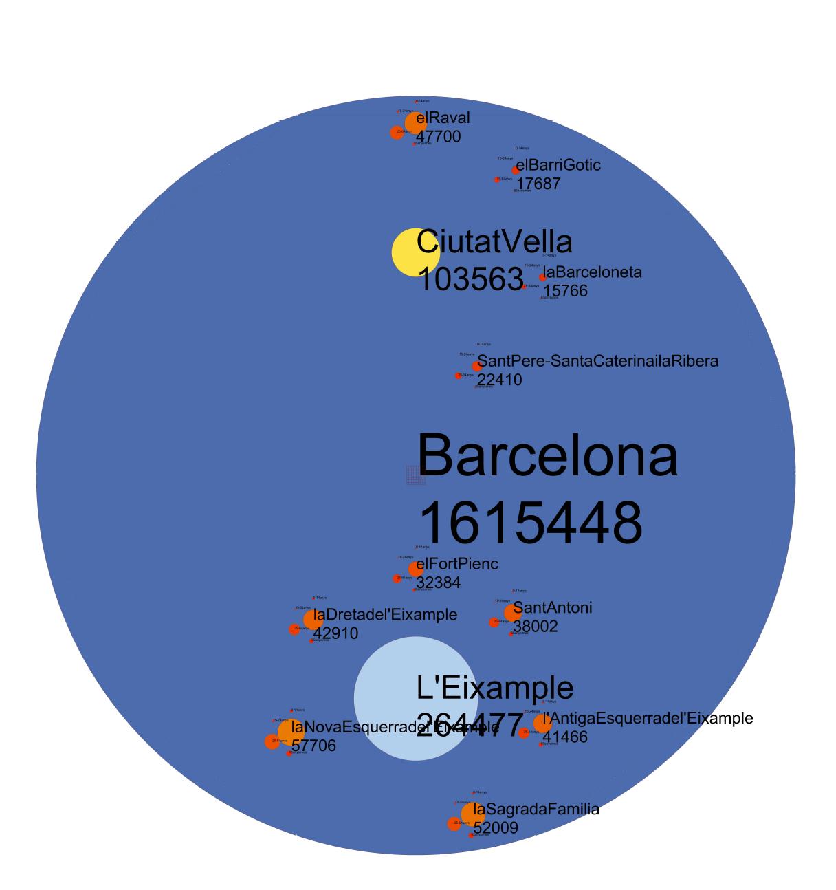 A1 visualizing data population age around placa - Placa universitat barcelona ...