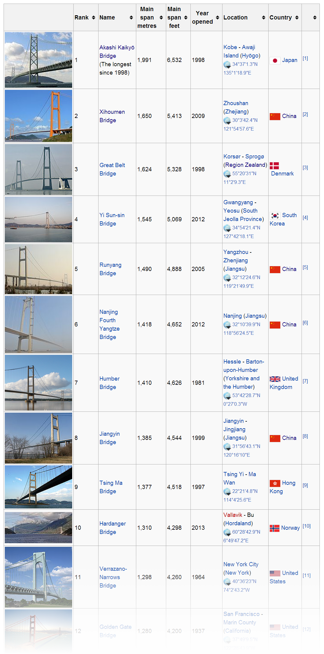 suspension bridges span iaac blog s list of longest suspension bridge spans