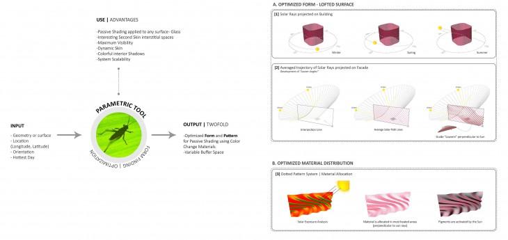 Parametric Tool