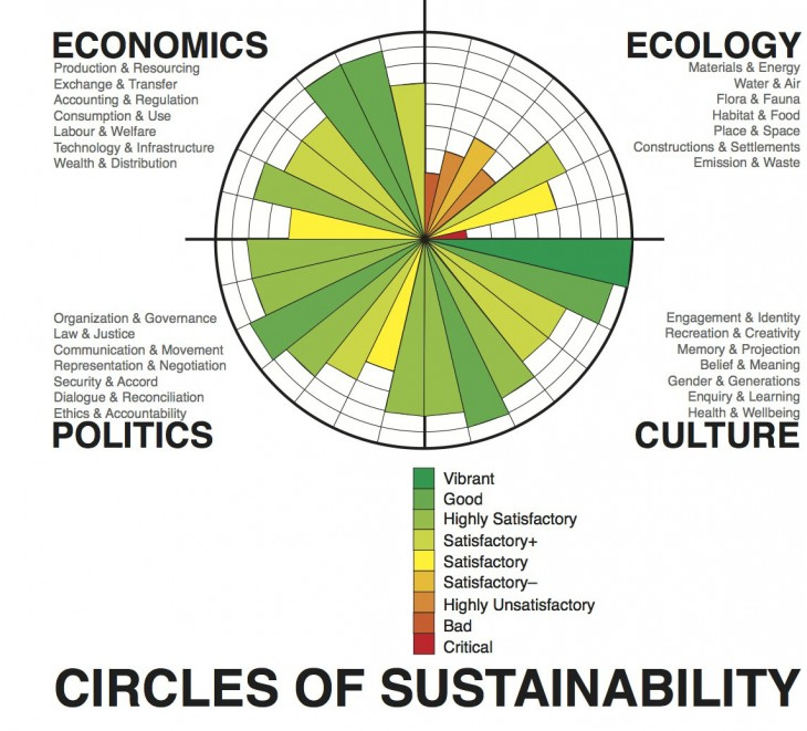 Circles_of_Sustainability_image_(assessment_-_Melbourne_2011)