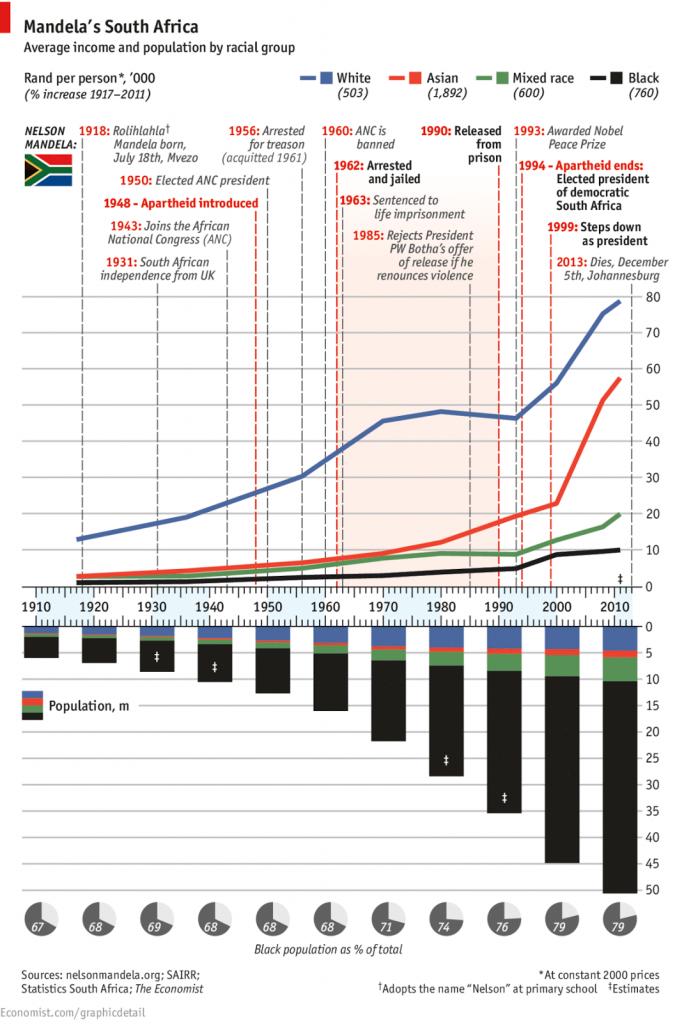 Rand per person