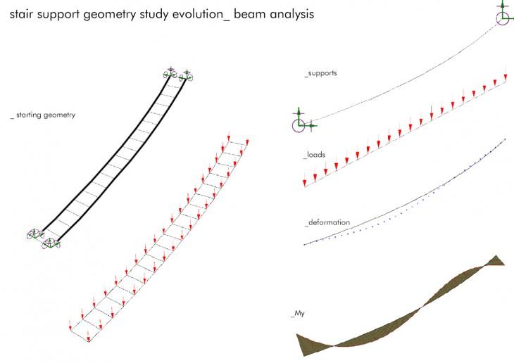 06stair supports evolution_beam analysis