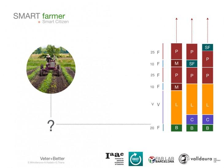 SMART Farmer Project.019