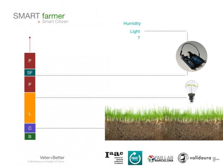 SMART Farmer Project.020