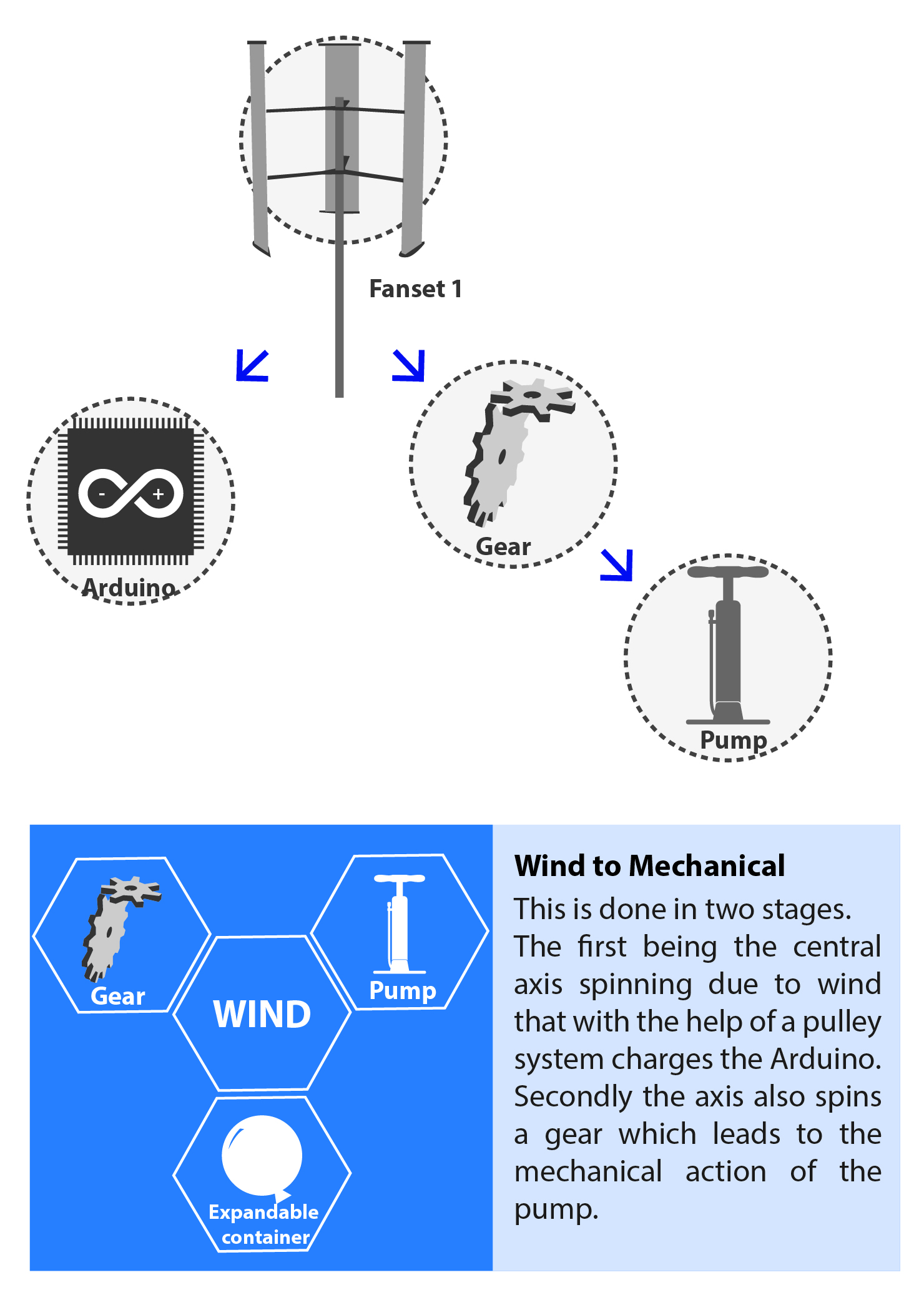 Lungs By Fantastics Mechanical Energy Diagram In This System Is Produced Two Mechanisms From Wind To Creating The Pumping Action And That Spins