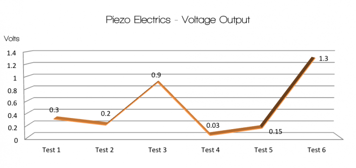 Graph Piezo