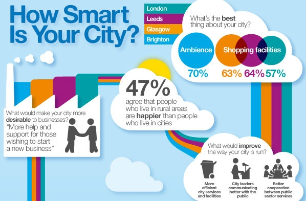 a report on the research project smart city Cios focused on smart cities should plan infrastructure to support the iot most citizens might view a streetlamp as just a streetlamp, but to a city planner in a smart city, a light post is an opportunity to build a framework for optimizing city operations such as environment, transportation, and .