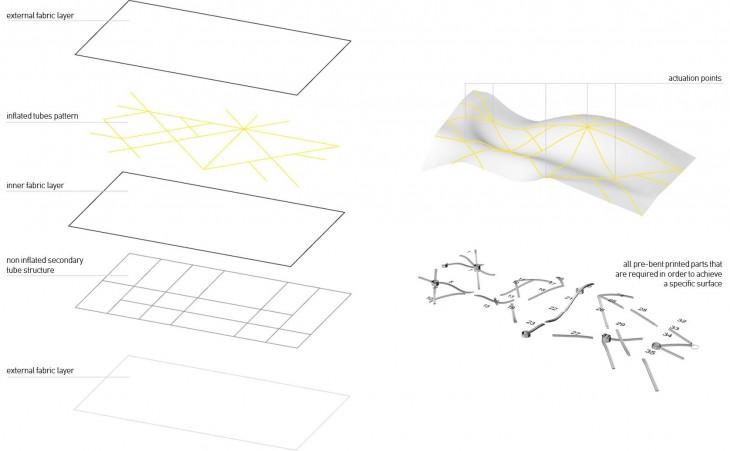 prototype structure