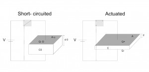 diagramel