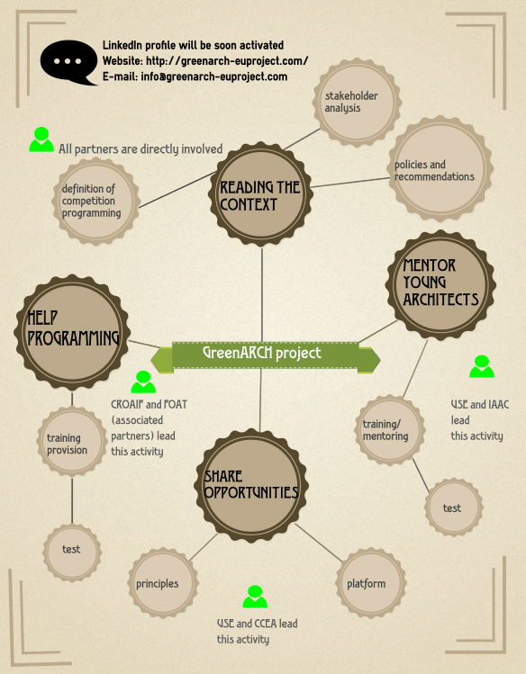 greenarch_infographic
